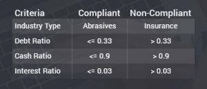 Shariah Compliance