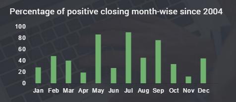 Seasonal Stocks