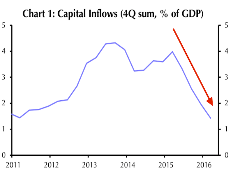 kenya capital inflow