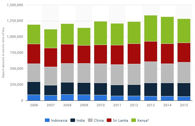 largest tea exporters