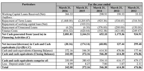 D-Mart IPO Particulars