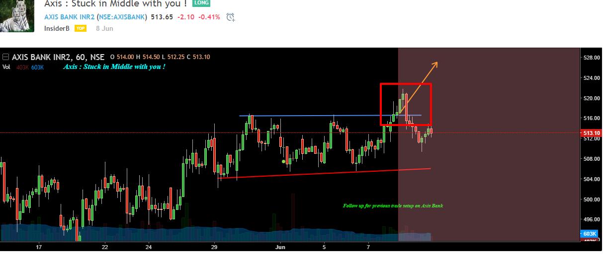 Ascending Triangle false breakout