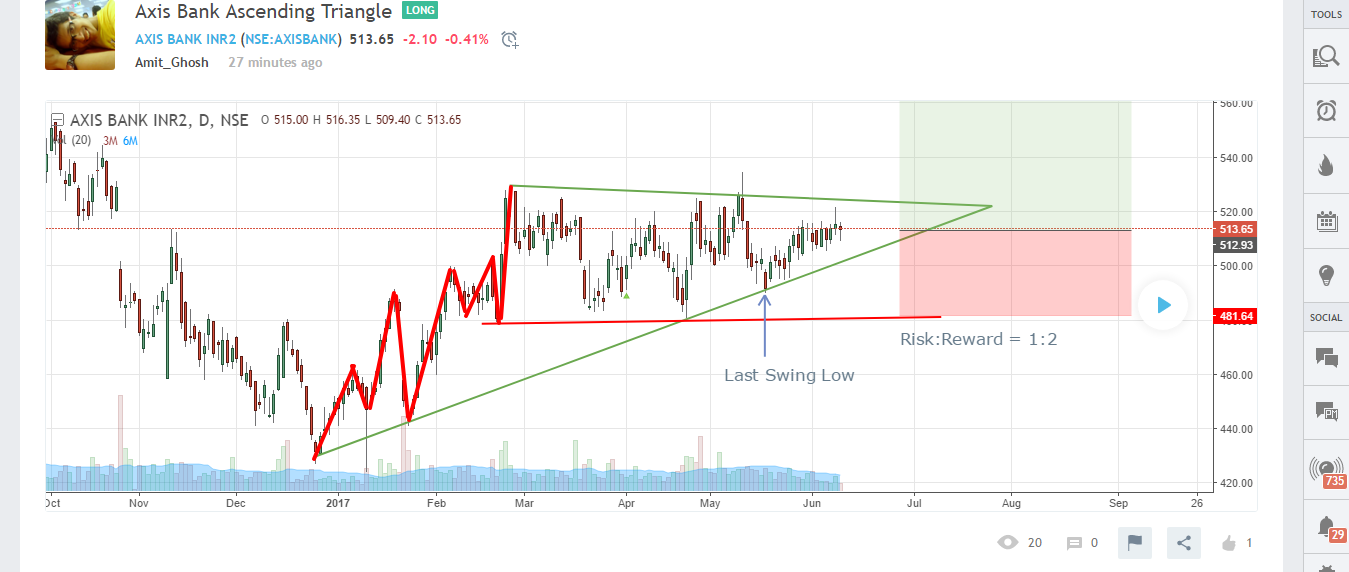 Axis Bank Ascending Triangle