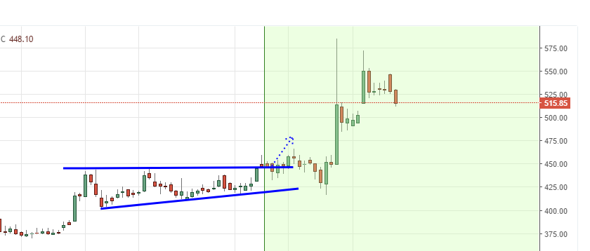 consolidation breakout