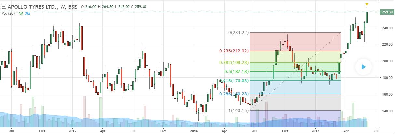 trading fibonacci