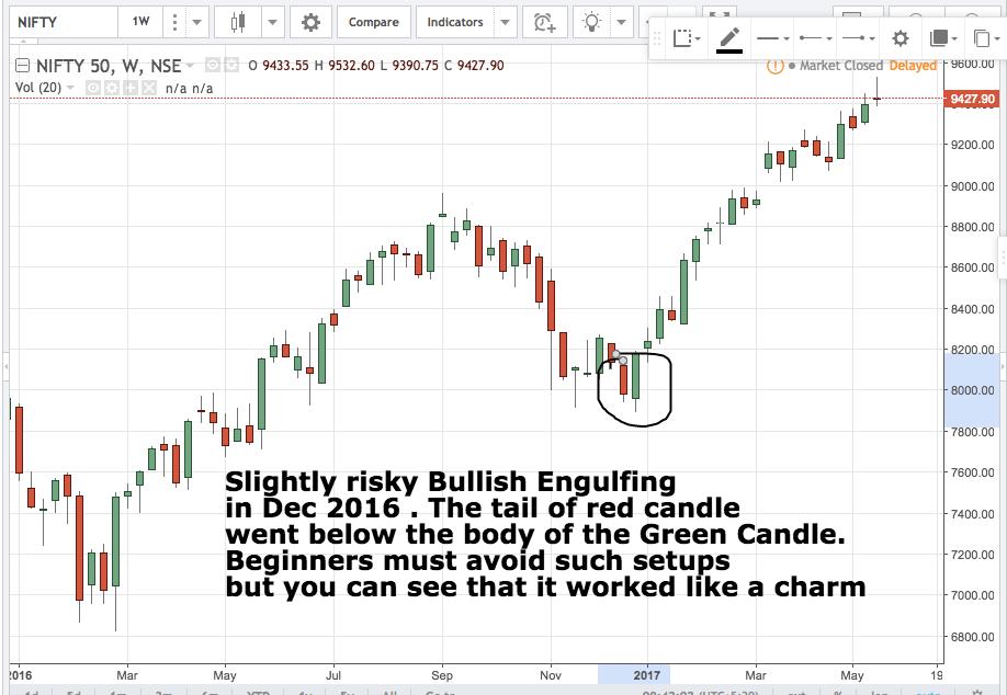 candlestick chart analysis
