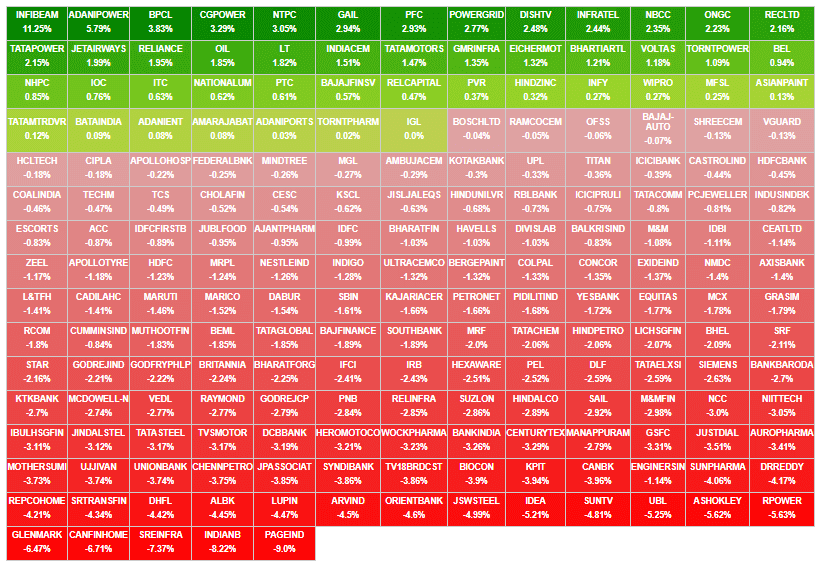 Creating Dynamic Heatmap for Indian Stock Market - Unofficed
