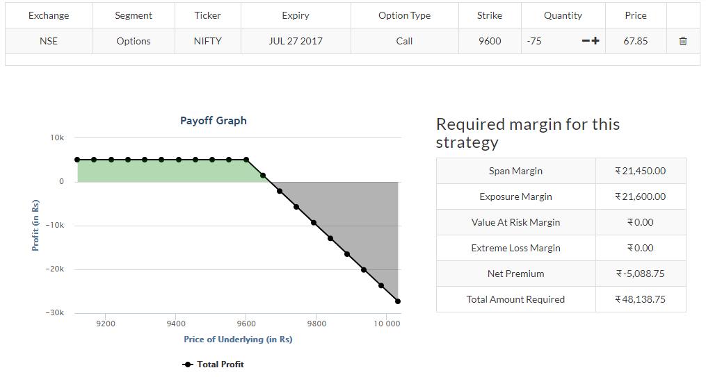 zerodha margin
