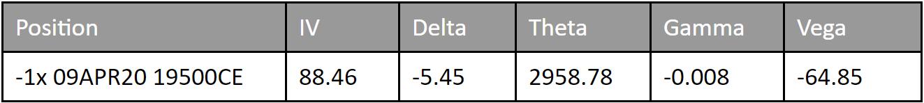 Delta Neutrality