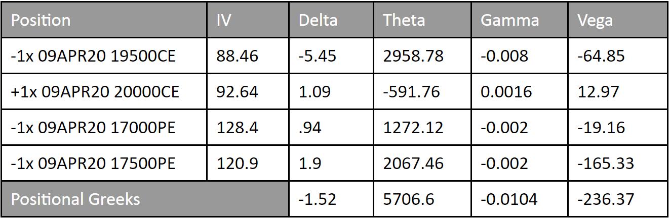 Volatility Spreads